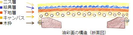 油彩画の構造(断面図)