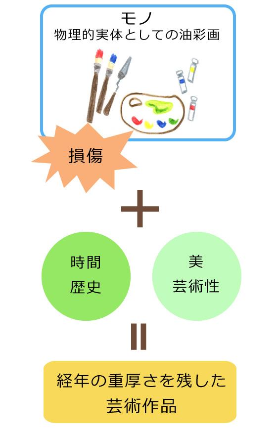 芸術作品イメージ図